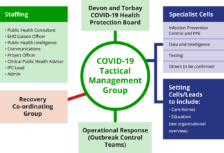 The elements of The COVID-19 Tactical Management Group described in a diagram