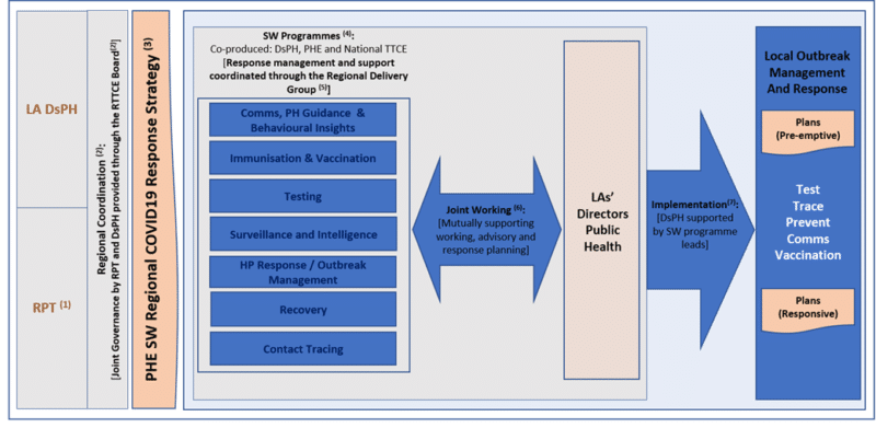 Regional Test, Trace, Contain & Enable Board, Regional Delivery Group and its interdependences