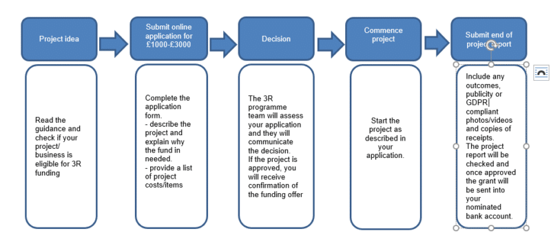 chart showing the customer journey for applications over £1000