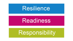 Blue, Pink and Green Logo which reads Resilience, Readiness and Responsibility