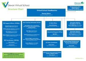 Virtual School Structure Chart