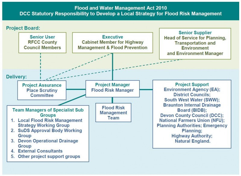 Flood and Water Management Act 2010 - diagram