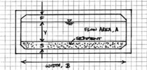 Diagram of culvert