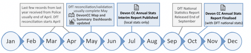 Data timelineshowing data is released each year in May for dashboards, and the main statistics report is released July