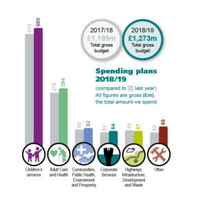 A diagram showing spending plans for 2018/19