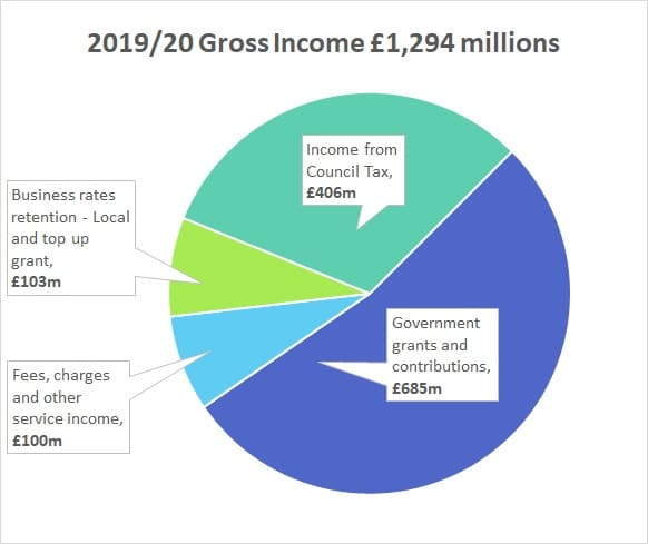 Budgets pie chart 2019-20 gross income £1,294 millions
