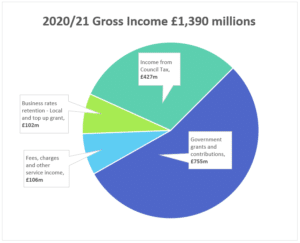 pie chart showing gross income for 2020/21
