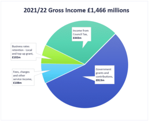 pie chart showing gross income for 2021/22