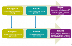 Recognise, respond, record, review, report, revise.