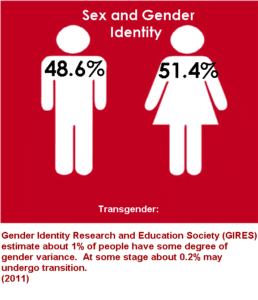 Pictograph of gender data