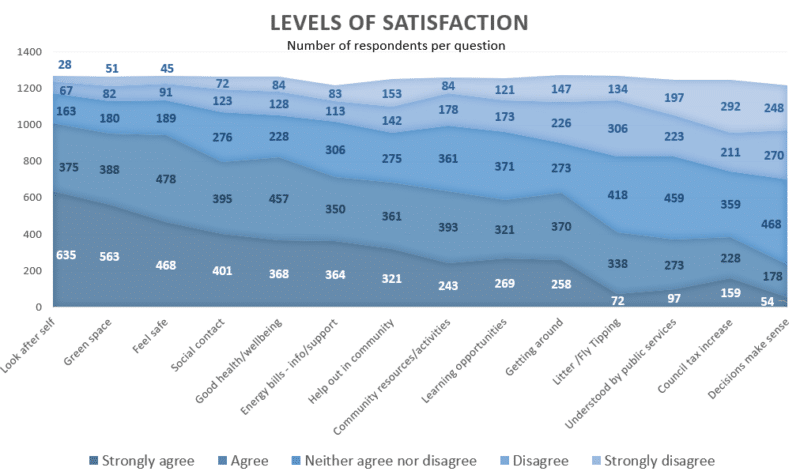 Graphical representation of levels of satisfaction. Accessible version in a HTML table is available under the Detailed Results tab.