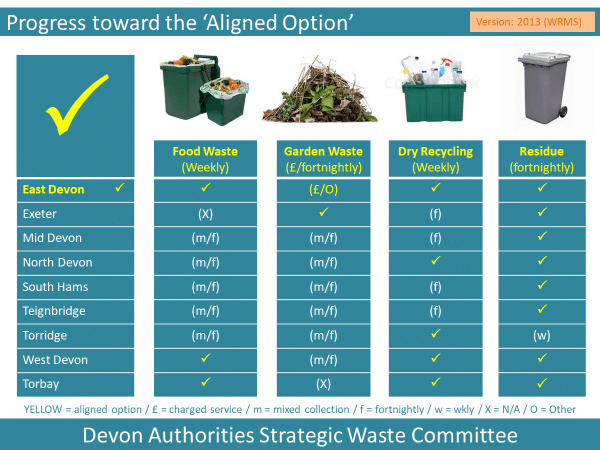 Table showing the type and frequency of household waste and recycling collections in 2013