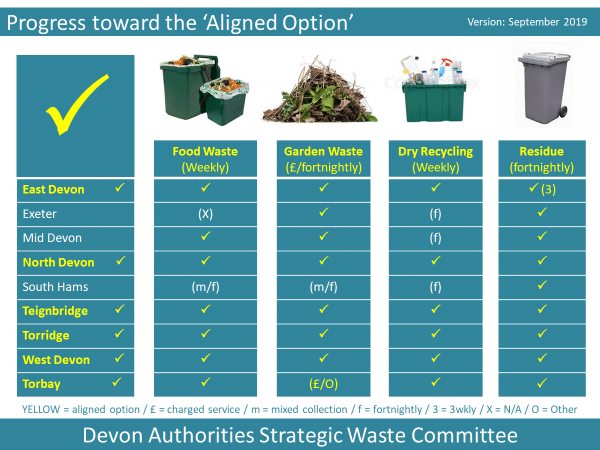 Table showing the type and frequency of household waste and recycling collections in 2020 for all Waste Collection Authorities in Devon