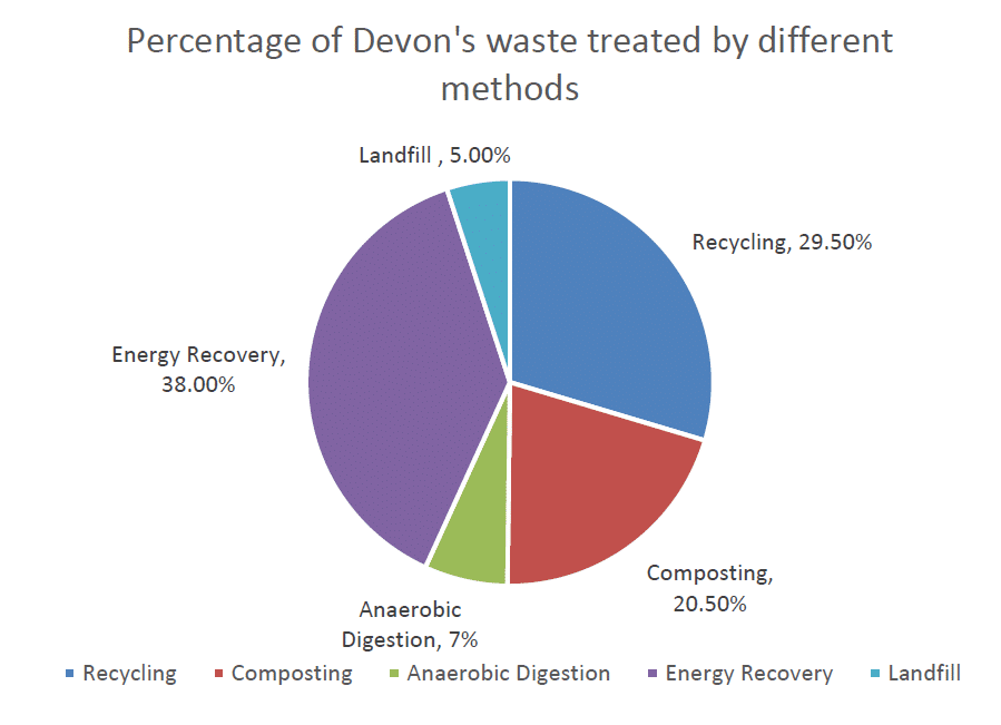 Figure 10a: The percentage of Devon's waste treated by different methods
