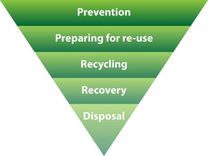Figure 12 The Waste Hierarchy