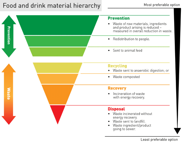 Food and drink hierarchy