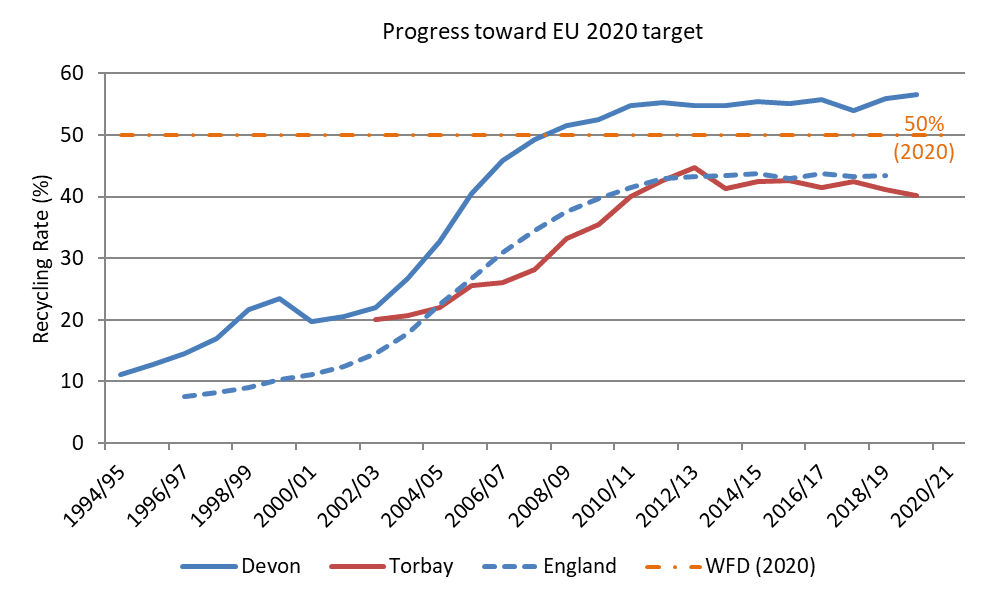 Figure 4 Progress towards EU 2020 recycling targets