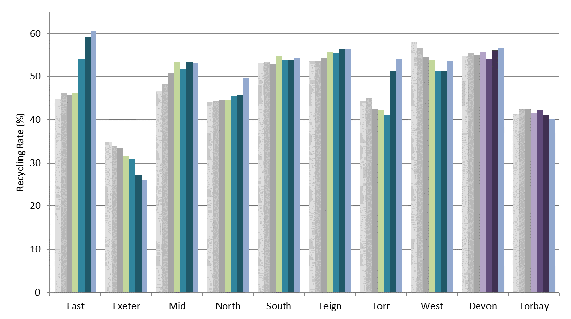 Figure 5: Authority recycling rates from 2013/14 – 2019/20