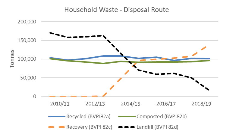 Figure 6a: Changing waste treatment methods in Devon since 2010/11