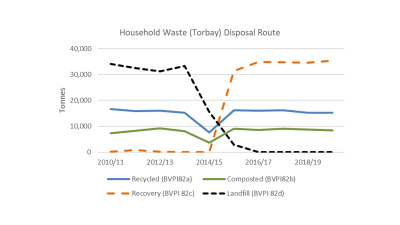 Figure 6b: Changing waste treatment methods in Torbay since 2010/11