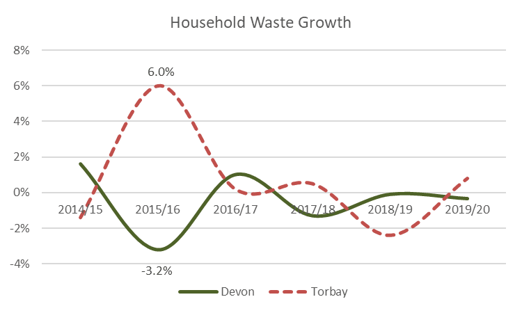 Figure 7: Waste Growth to 2019/20 (Devon and Torbay)