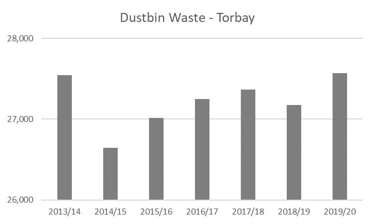 Figure 8b: Torbay dustbin waste to 2019/20