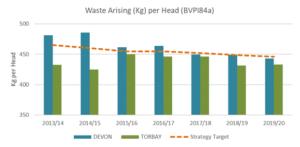Figure 9: Waste arising per head to 2019/20, Devon and Torbay