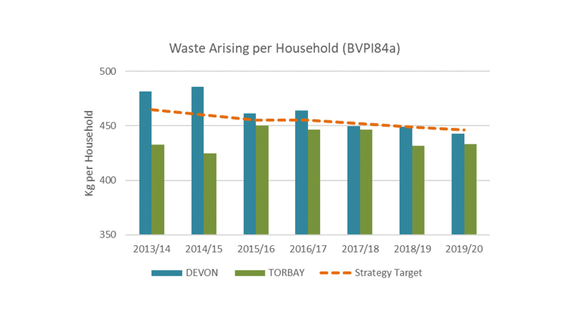 Figure 9: Waste arising per household to 2019/20, Devon and Torbay
