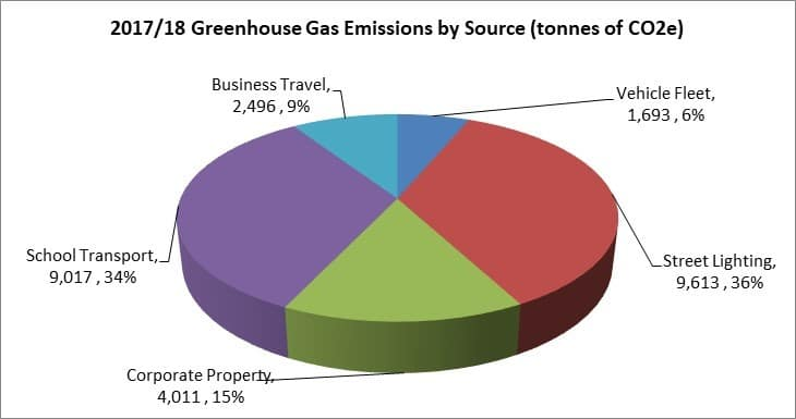 Pie Chart of 2017/18 Greenhouse Gas Emissions by Source (tonnes of C)2e. Street lighting 9,613, 36%; School Transport 9,017, 34%; Corporate Property 4,011, 15%; Business Travel 2,496, 9%; and Vehicle Fleet, 1,693, 6%.