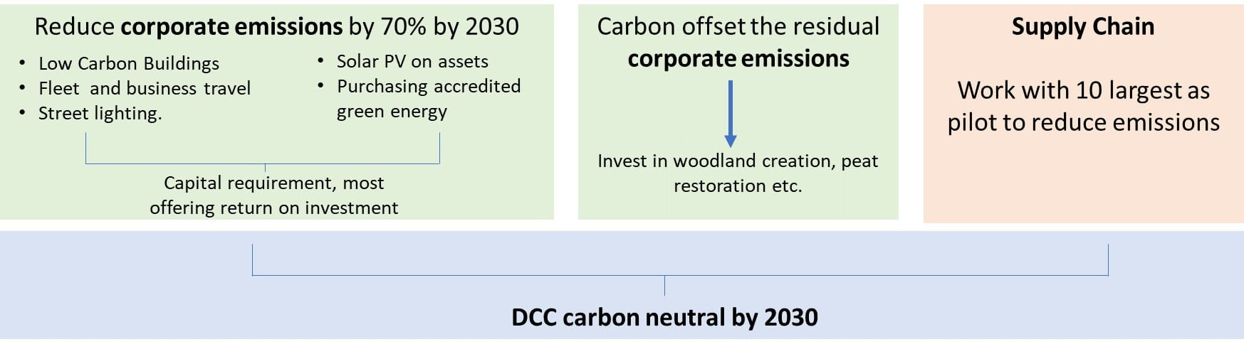 Chart showing aim to reduce corporate emissions by 70% by 2030 with details on low carbon buildings, travel, street lighting, solar pv, purchasing accredited green energy,