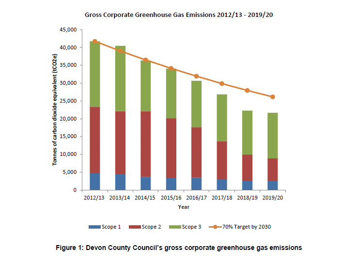Graph showing declining gross corporate greenhouse gas emissions from 2012/13 to 2019/20