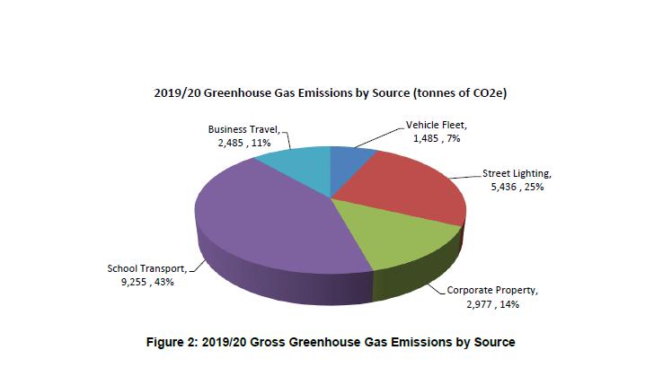 Pie chart showing 2019/20 gross greenhouse gas emissions by source. School transport 9,255 tCO2e (43%); corporate property 2,977 tCO2e (14%); street lighting 5,436 tCO2e (25%); vehicle fleet 1,485 tCO2e (7%) and business travel 2,485 tCO2e (11%).