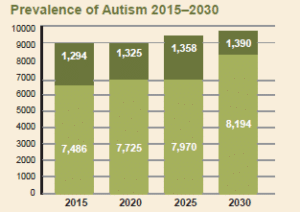 Table of Prevalence of Autism 2015 - 2030