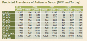 Table of Prevalence of Autism 2015 - 2030.- DCC and Torbay