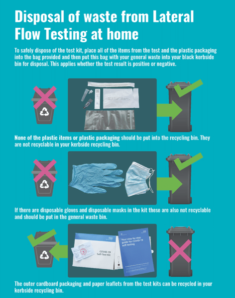 Illustration of the methods of disposal for lateral flow testing kits. Text description provided below image.