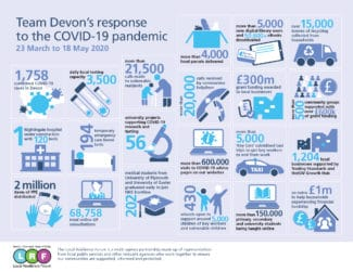 Team Devon infograpahic