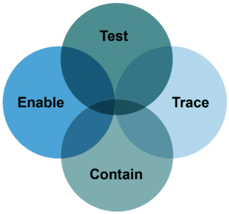 A diagram illustrating the 4 main elements of the NHS test and trace service. The 4 elements are test, trace, contain and enable.