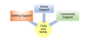 Diagram showing the ways the Early Years Complex Needs Service support families.