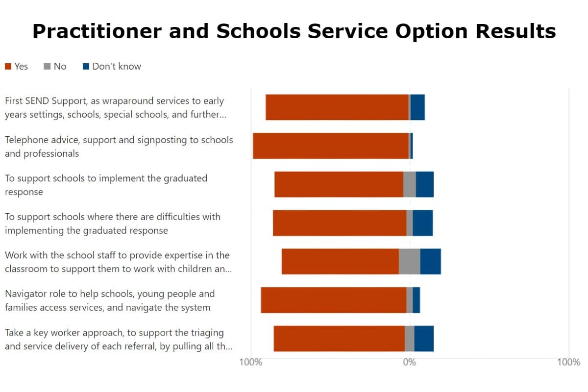 A graph showing practitioners and schools service options results