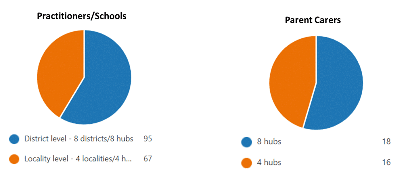 Two pie charts showing the results of whether people would prefer the new SEND model with four or eight hubs.