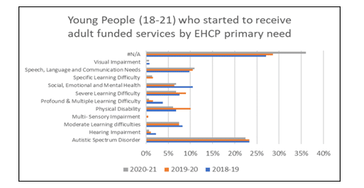 Bar chart showing young people who started to receive adult funded services by EHCP primary need