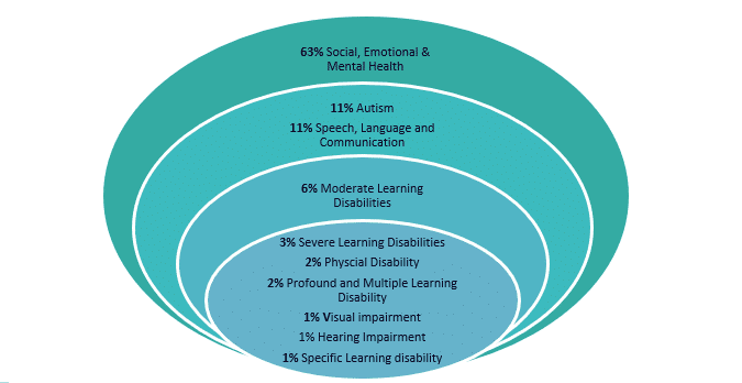 The image is a green circular shape which shows the breakdown of EHCPs for children and young people in care by the primary need