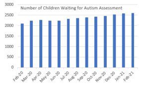 Bar chart showing the number of children waiting for autism assessment