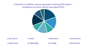 Proportion of children and young peopole receiving SEN Support breakdown by Devon district area (April 2021)