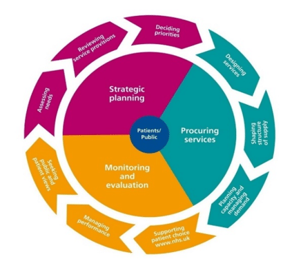 The image shows the joint commissioning cycle as published by NHS