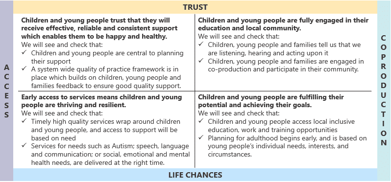 Text image with: Trust access life chances coproduction