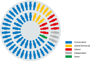The political make-up of the Council