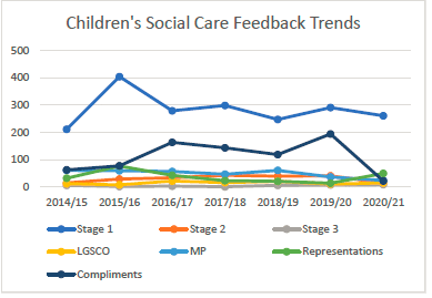 line graph showing the children's social care feedback trends