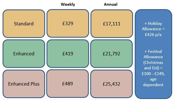 fees and allowances table