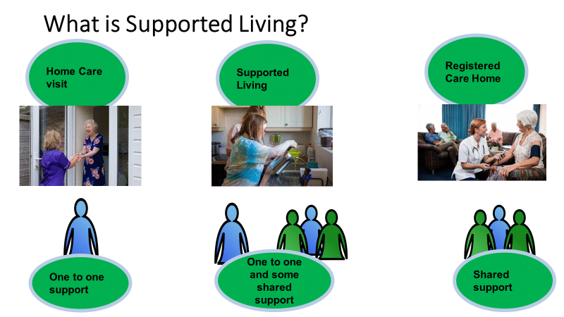 What is supported living? A home care visit; one to one support. In a supported living environment; one to one support and some shared support. In a registered care home; shared support.